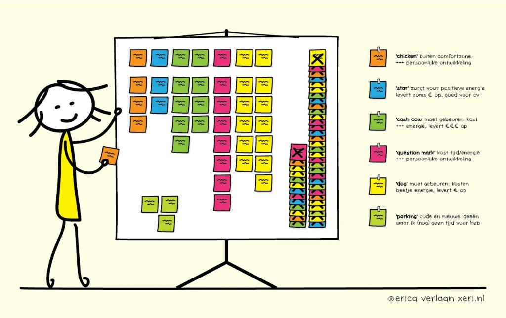 Creëer ruimte voor creativiteit | Schep orde in de chaos van het creatieve brein | Structureer visueel | zorg voor overzicht en stel prioriteiten | persoonlijk organiseer plan, scrum systeem in beeld gebracht... van en door Erica Verlaan